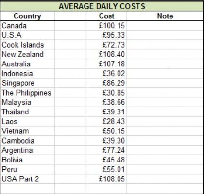 round the world travel average daily costs